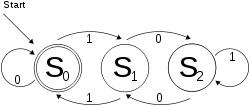 deterministic finite state machine