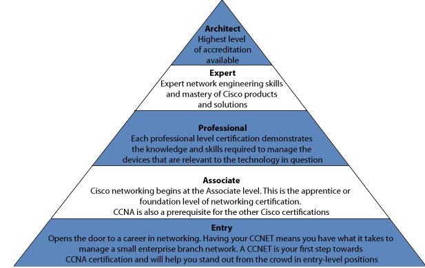 networking technician