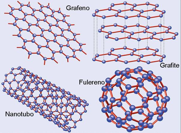 plano - Grafeno- Como um composto de carbono transforma água salgada em potável